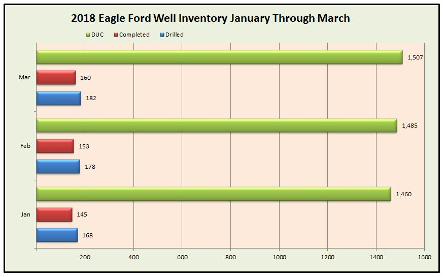 2018 Eagle Ford Well Inventory Chart January Through March
