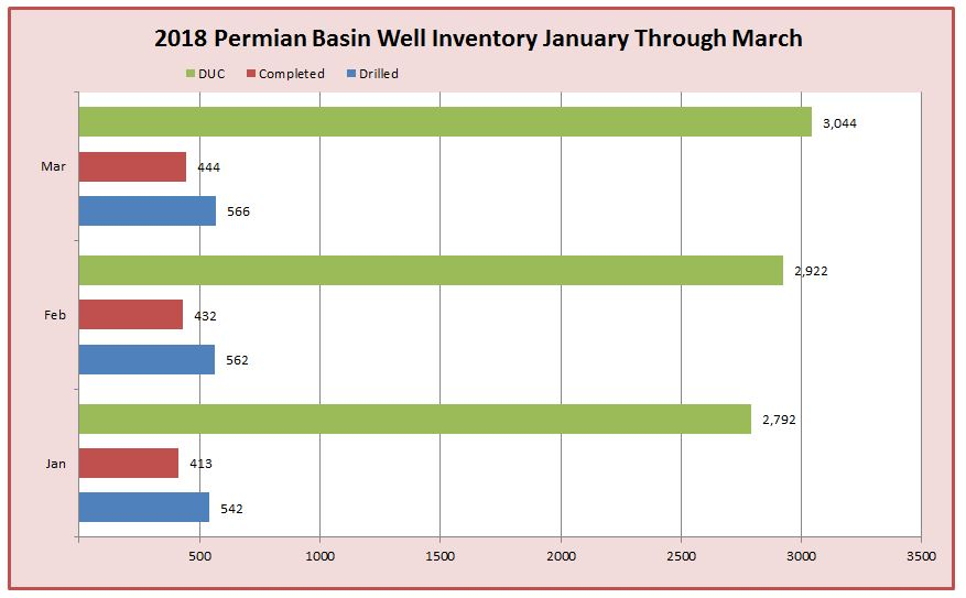 2018 Permian Basin Well Inventory January Through March