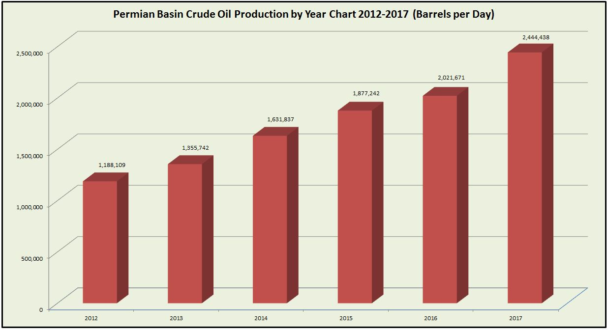 Permian Basin Crude Oil Production by Year Chart