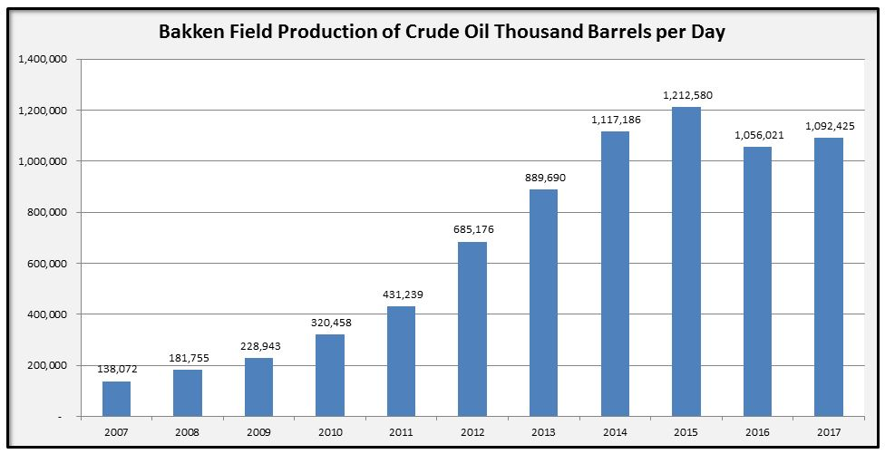 Bakken Crude Oil Production by Year Chart 2007-2017
