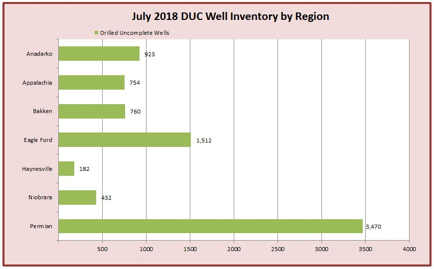DUC Well Inventory July 2018 Chart