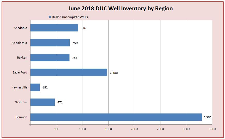 DUC Well Inventory June 2018 Chart