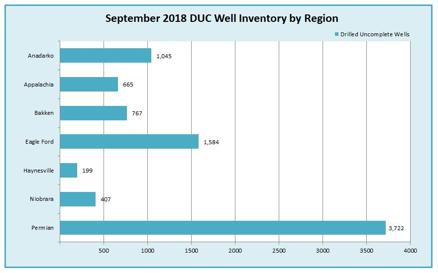 DUC Well Inventory Chart for September 2018