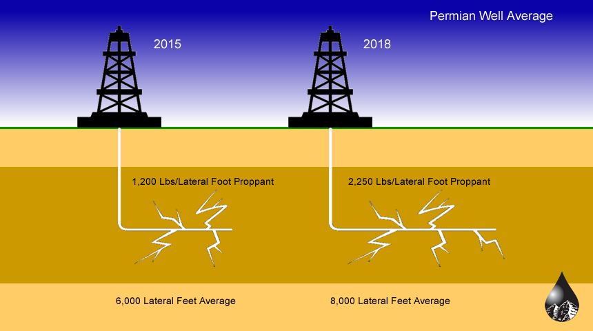 Fracking Illustration - Permian Basin Well Average