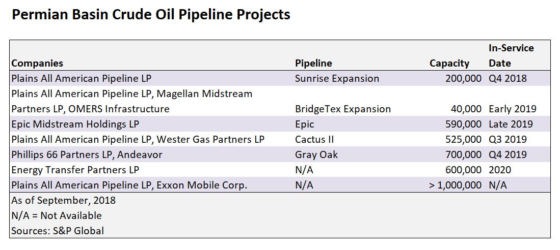 Permian Basin Crude Oil Pipeline Projects