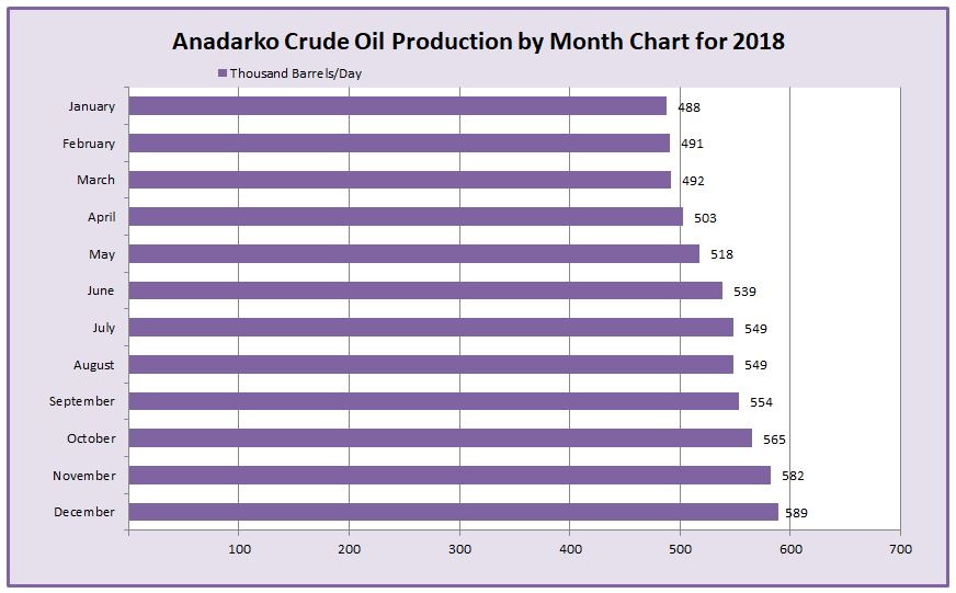 2018 Anadarko Basin Crude Production by Month Chart
