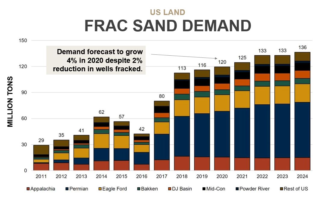 US Land Frac Sand Demand forecast in 2020 expected to grow 4%